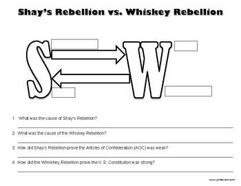 Shays Rebellion v Whiskey Rebellion