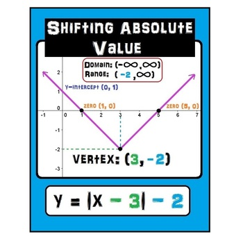 Algebra Poster for Absolute Value Function Graphs