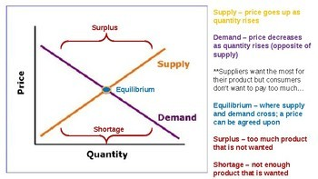 Shifting Supply & Demand w/Interactive Cards and Worksheet