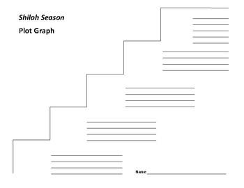 Shiloh Season Plot Graph - Phyllis Naylor