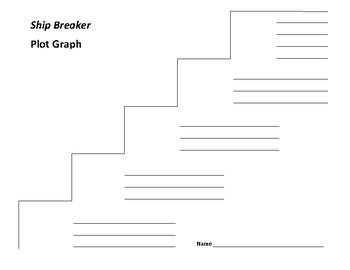 Ship Breaker Plot Graph - Paolo Bacigalupi