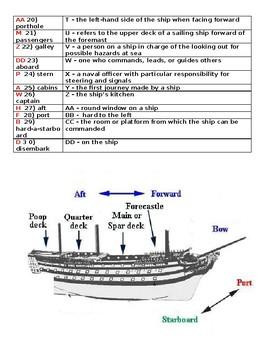 Ship Terminology