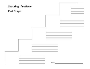 Shooting the Moon Plot Graph - Frances Dowell