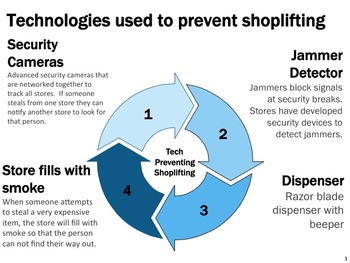 Technology Used to Combat Shoplifting and Pirating Movies