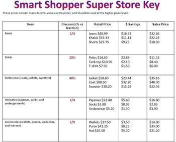 Shopping spree with discounts and sales tax - Great Financial literacity unit