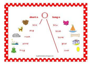 Short & Long Vowel sound A E I O U differentiation poster