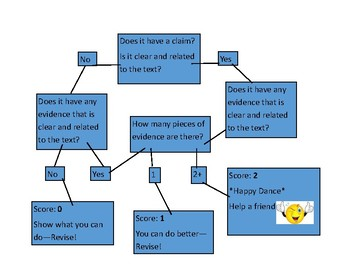 Short Response Self-Assessment Chart (Cosmo Style Quiz)