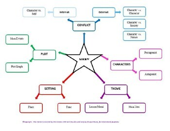 FREE-Short Story Elements Mind Map*Tara-Lee Markides Deighan