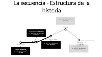 Short Story Format - Graphic Representation for Building a Story in Spanish