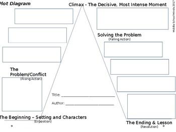 Charles Short Story Plot Diagram Worksheet And Wiring Diagram