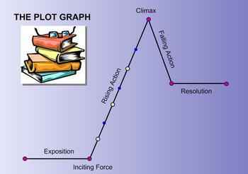Short Story Plot Graph Template
