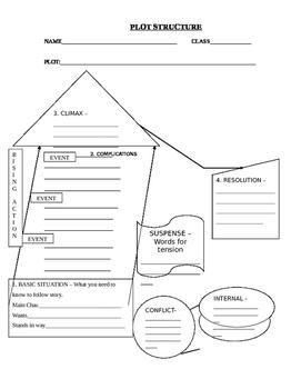 Short Story Plot Structure