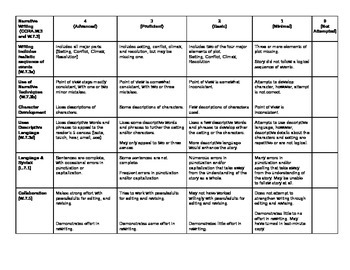 Short Story Rubric (Differentiated for Lower Readers)