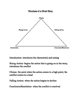 Short Story/TV Plot Structure