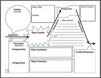 Short Story or Novel Basic Plot Chart Summary