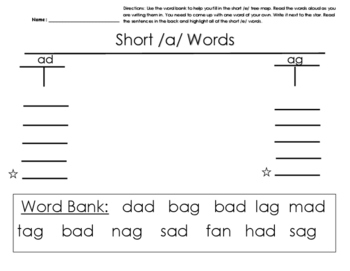 Short Vowel A Tree Map