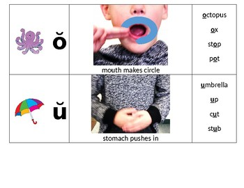 Short Vowel Differentiation with visual cues for enunciation