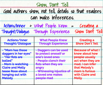 Show Don't Tell / Inferring Anchor Chart