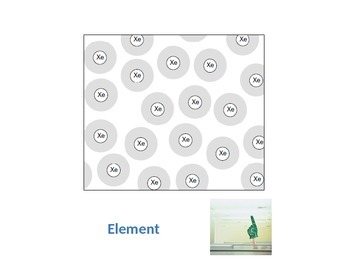 Show what you know: Elements, Compounds and Mixtures