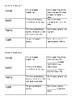 Shurley English 3- Vocab for Ch. 8-10