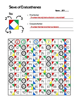 Sieve of Eratosthenes (Prime & Composite Numbers)