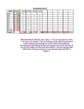 Sight Words Data Chart