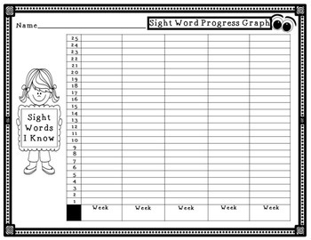 Sight Words Data Graph