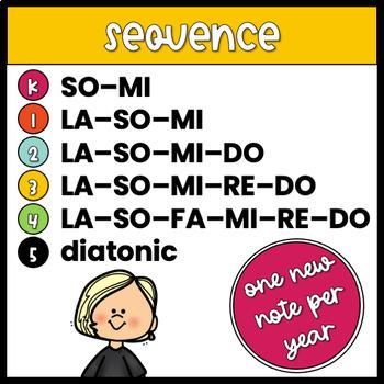 Sight-singing flashcards: kindergarten-fifth complete bundle