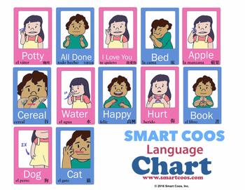 Sign Language Chart (Trilingual: incl Spanish, Mandarin Chinese, & English)