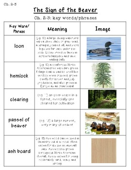 Sign of the Beaver Unit Picture Glossary