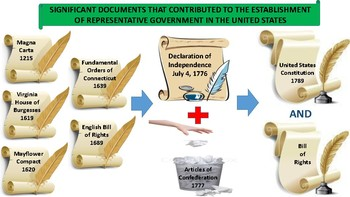 Significant Documents Leading to the Constitution