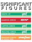 Significant Figures Poster