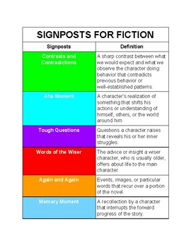 Signposts for Fiction