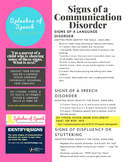 Signs of a Communication Disorder