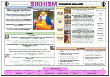 Sikhism Knowledge Organizer!