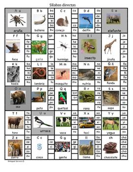 Silabas directas y abecedario- Spanish syllable chart and alphabet