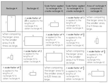 Similar Figures and Scale Factor Sort