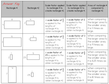 Similar Figures and Scale Factor Mini-Bundle
