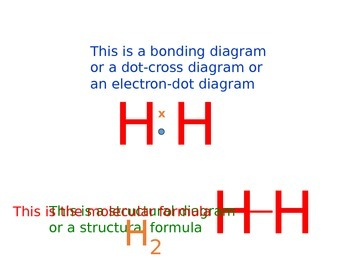 Chemistry: Simple Covalent Molecules