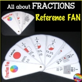 Simple FRACTIONS Reference resource With image, decimal & percentage equivalents
