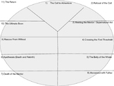 Simple Heroic Journey / Heroic Cycle Graphic Organizer
