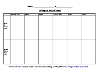 Simple Machine Chart Activity