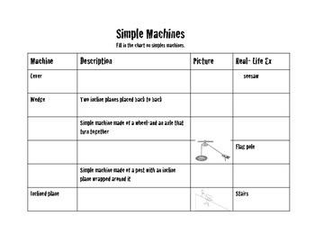 Simple Machines Graphic Organizer