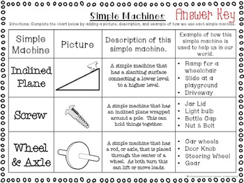 Simple Machines - Identifying and Describing Differentiated Activity