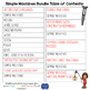 Simple Machines Unit: Force, Motion, and Gravity Activities & Assessments