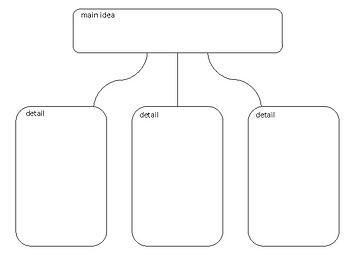 Simple Main Idea Graphic Organizer