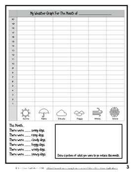Simple Monthly Weather Graphs for Elementary