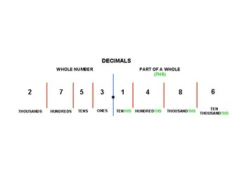 Simple, Printable Decimal Visual