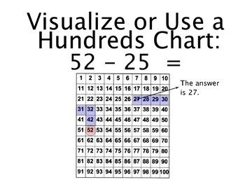 Simple Subtraction Strategy Posters