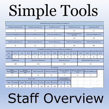 Simple Tools: Staff Overview; Financial, Historical, and Experience
